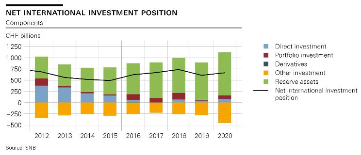 Net international investment position, 2012-2020