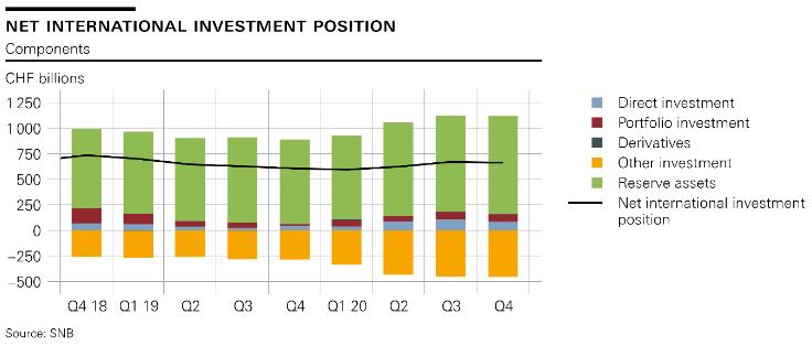 Net international investment position, Q4 2018- Q4 2020
