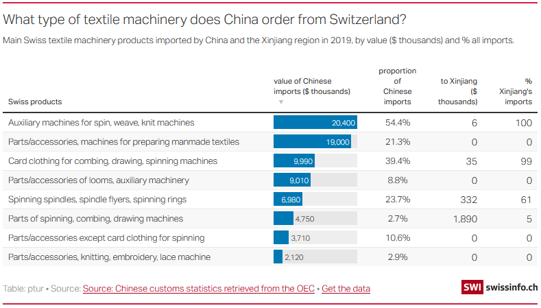 What type of textile machinery does China order from Switzerland?