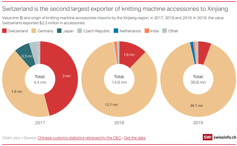 Switzerland is the second largest exporter of knitting machine accessories to Xinjiang