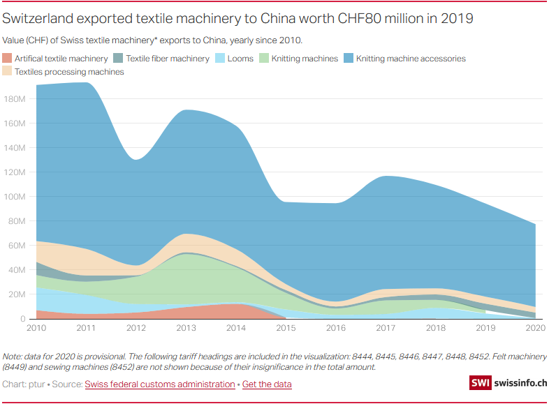Switzerland exported textile machinery to China worth CHF80 million in 2019