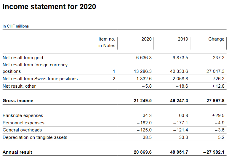 Income statement for 2020