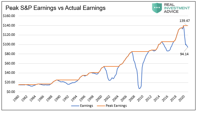 Peak S&P Earnings vs Actual Earnings, 1980-2020