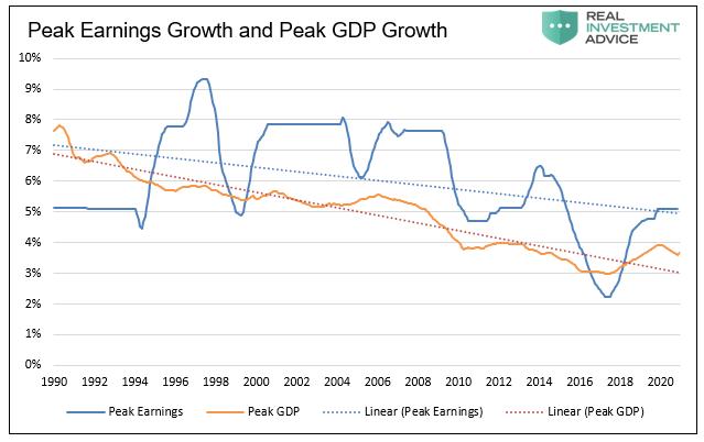 Peak Earnings Growth and Peak GDP Growth, 1980-2020