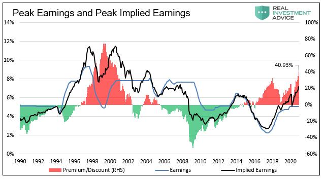 Peak Earnings and Peak Implied Earnings, 1980-2020