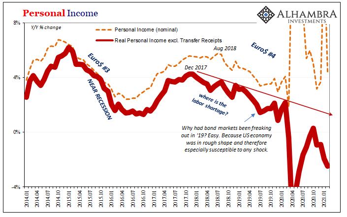 Personal Income, 2014-2021