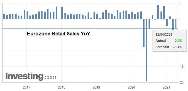 Eurozone Retail Sales YoY, February 2021