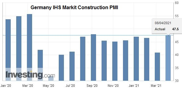 Germany IHS Markit Construction PMI, March 2021