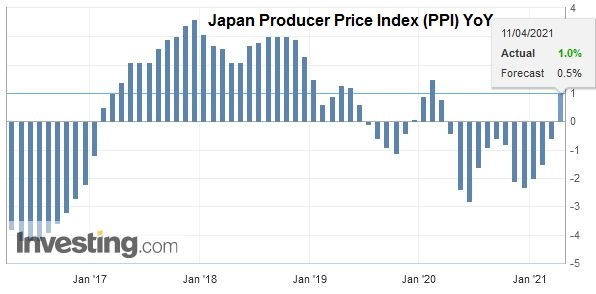 Japan Producer Price Index (PPI) YoY, March 2021