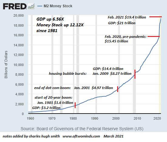 M2 Money Stock, 1960-2020