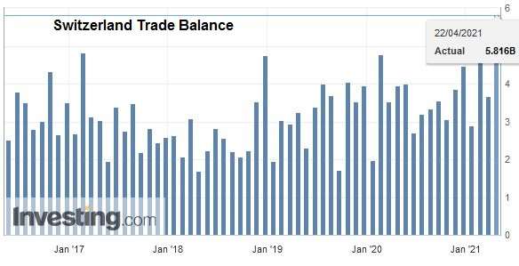 Switzerland Trade Balance, March 2021