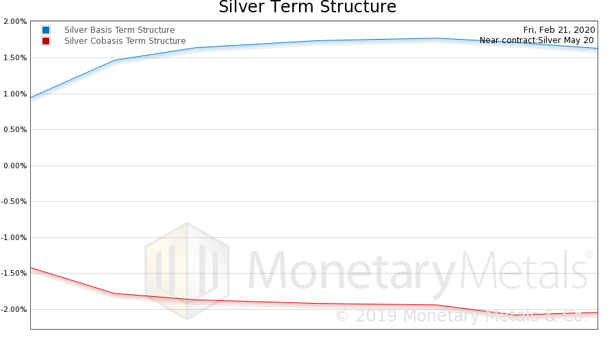 Silver Basis and Co-basis, February 21, 2020