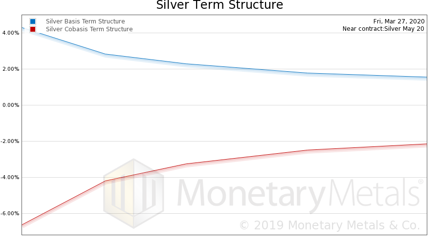 Silver Basis and Co-basis, March 27, 2020