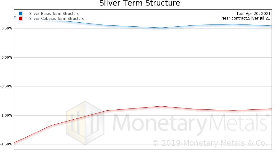 Silver Basis and Co-basis, April 20, 2020