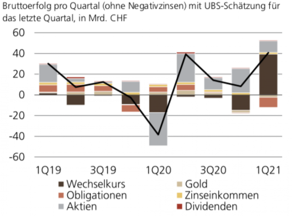 Bruttoerfolg der SNB nach Komponenten