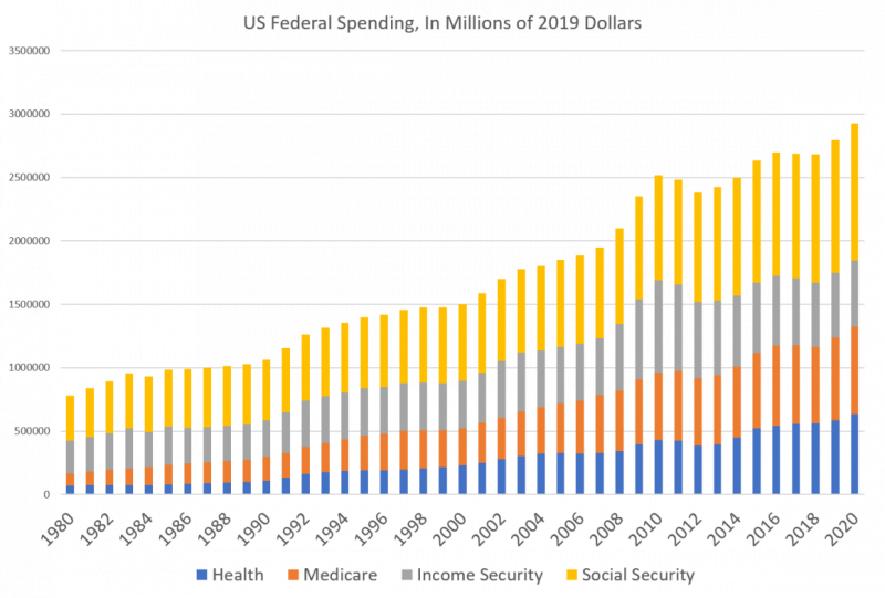 US Federal Spending, In Millions of 2019 Dollars