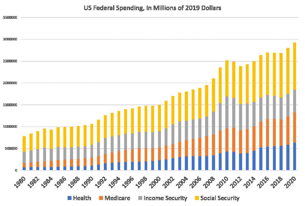 US Federal Spending, In Millions of 2019 Dollars