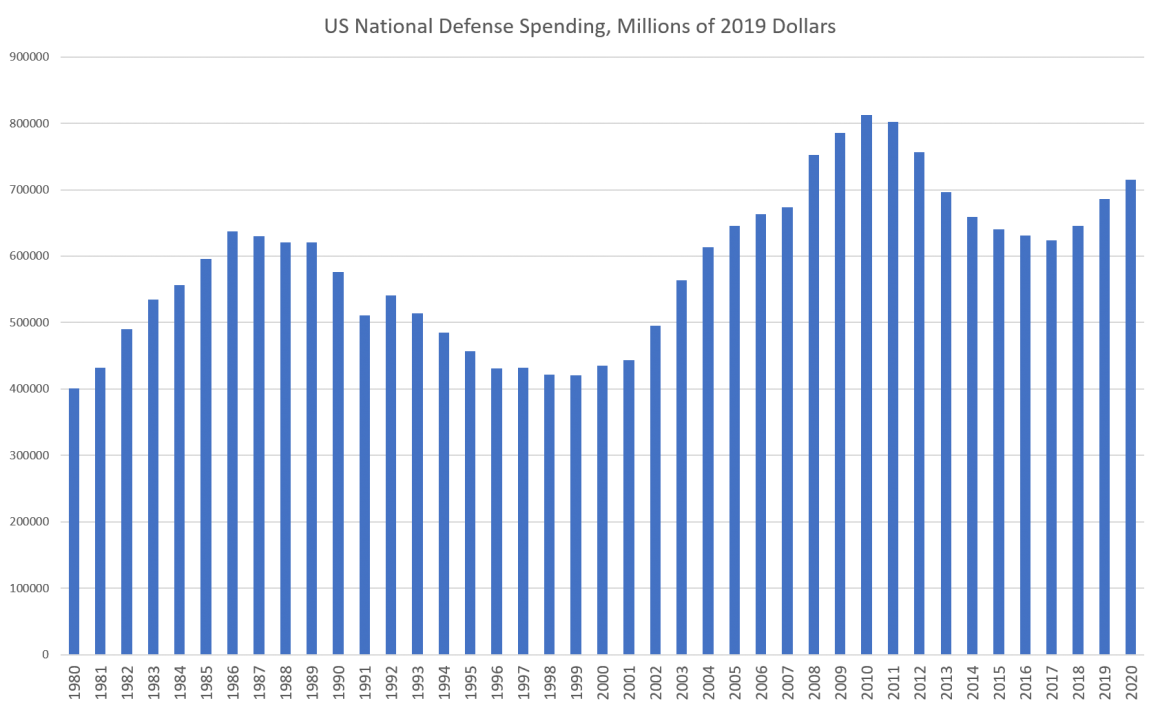 US National Defense Spending, Millions of 2019 Dollars
