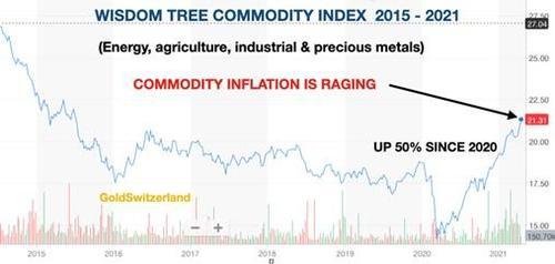Wisdom Tree Commodity index 2015-2021