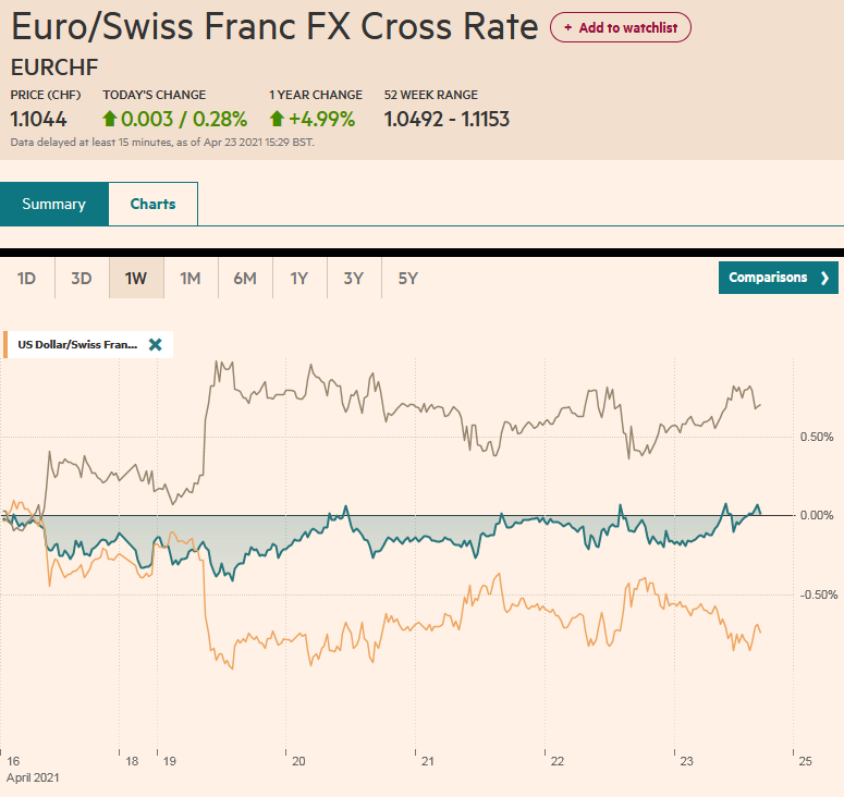 EUR/CHF and USD/CHF, April 23