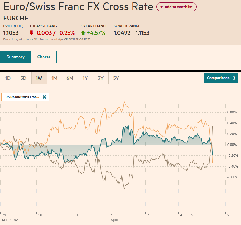 EUR/CHF and USD/CHF, April 5