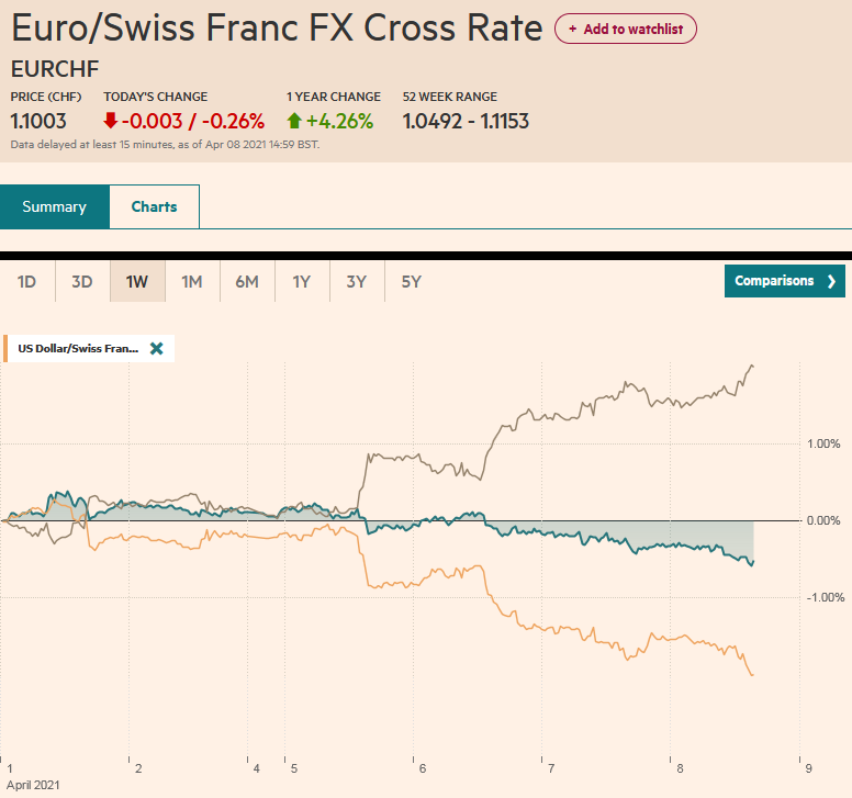 EUR/CHF and USD/CHF, April 8