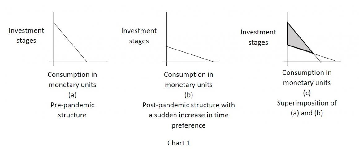 The Economic Effects of Pandemics: An Austrian Analysis