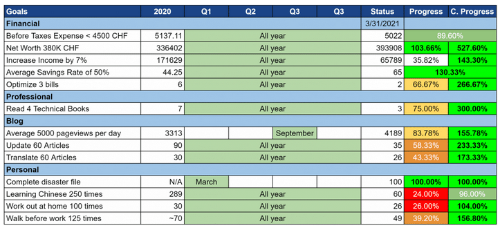 Our Goals as of March 2021
