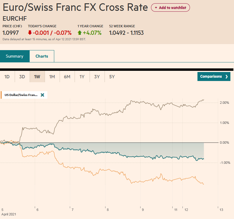 EUR/CHF and USD/CHF, April 12
