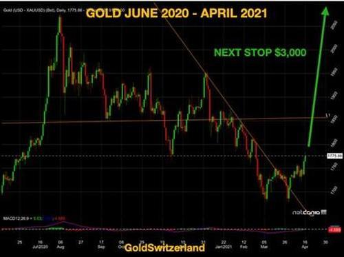 Gold, June 2020 - April 2021