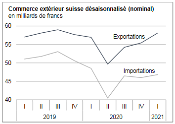 Swiss exports and imports, seasonally adjusted (in bn CHF), Q1 2021
