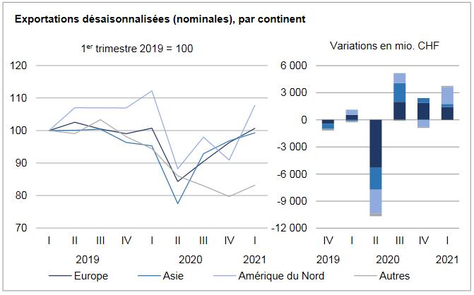 Swiss Exports per Sector Q1 2021 vs. 2020