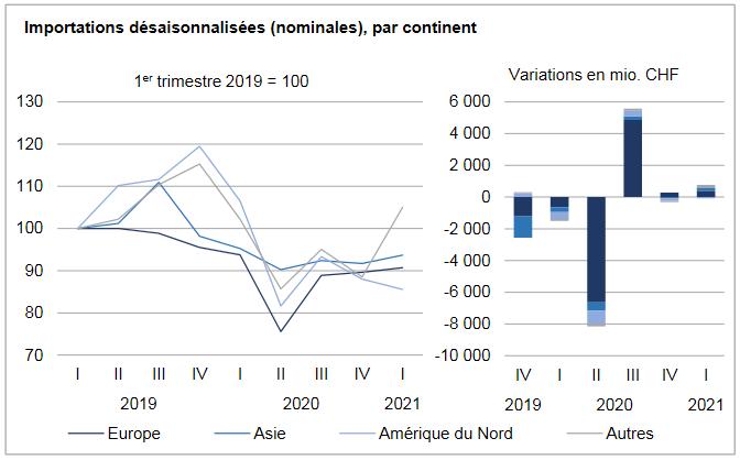 Swiss Imports per Sector Q1 2021 vs. 2020