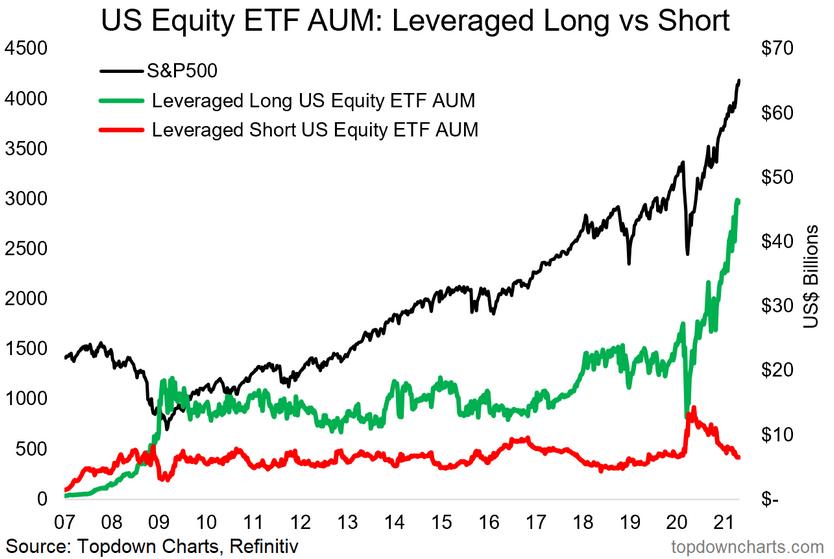 US Equity ETF AUM, 2007 - 2021