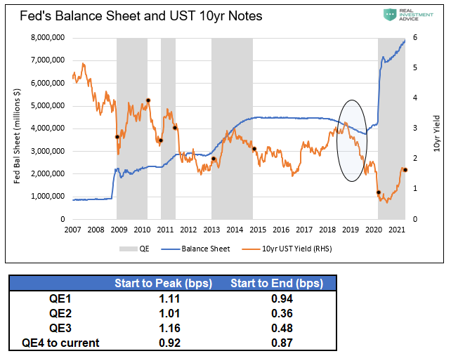Fed's Balance Sheet and UST 10yr Notes, 2007 - 2021