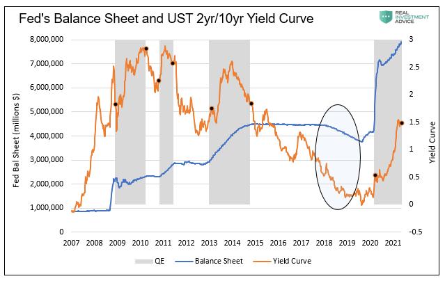 Fed's Balance Sheet and UST 2yr/10yr Yield Curve, 2007 - 2021