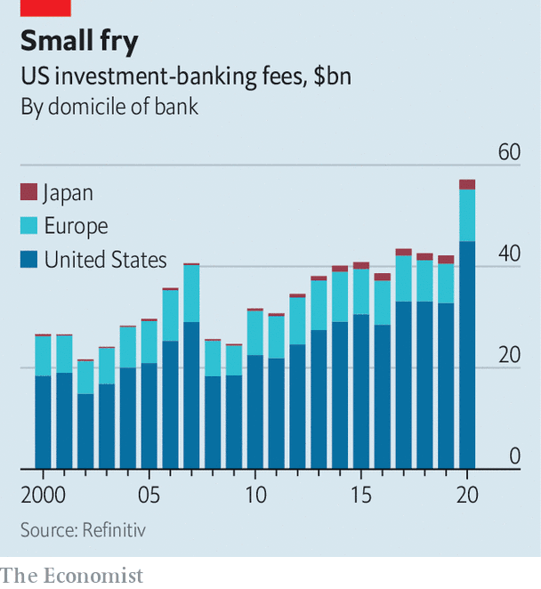 Why foreign banks' forays on Wall Street have gone wrong—again