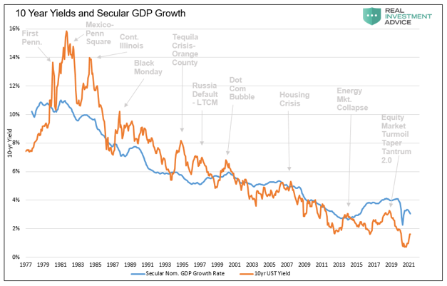 10 Year Yields and Secular GDP Growth, 1977 - 2021