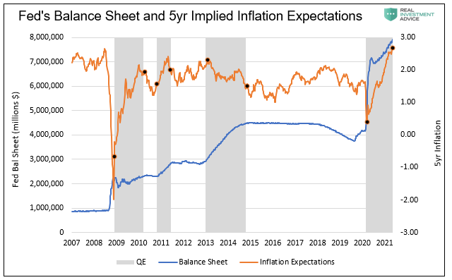 Fed's Balance Sheet and 5yr Implied Inflation Expectations, 2007 - 2021