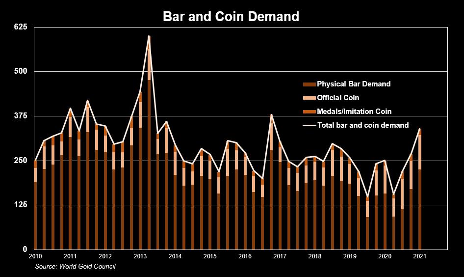 Bar and Coin Demand, 2010 - 2021