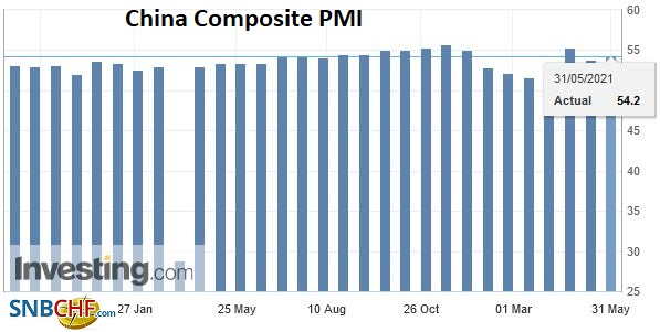 China Composite PMI, May 2021
