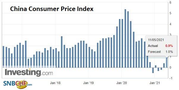 China Consumer Price Index (CPI) YoY, April 2021