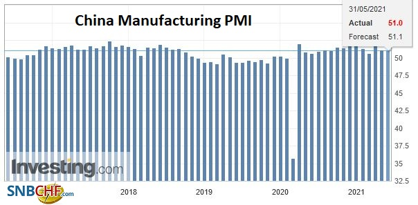 China Manufacturing PMI, May 2021