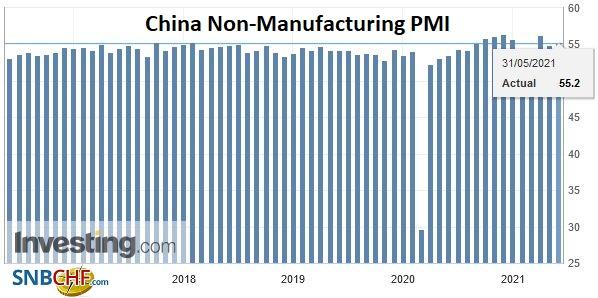 China Non-Manufacturing PMI, May 2021