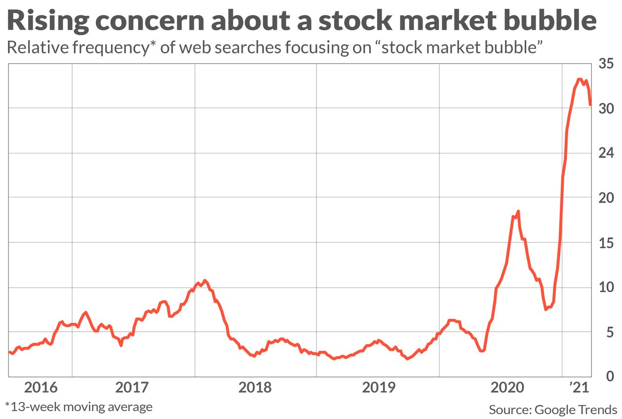 Concern of Stock Market Bubble, 2016 - 2021
