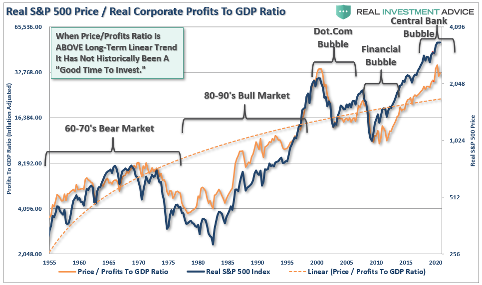 #MacroView: Are Stocks Cheap, Or Just Another Rationalization?