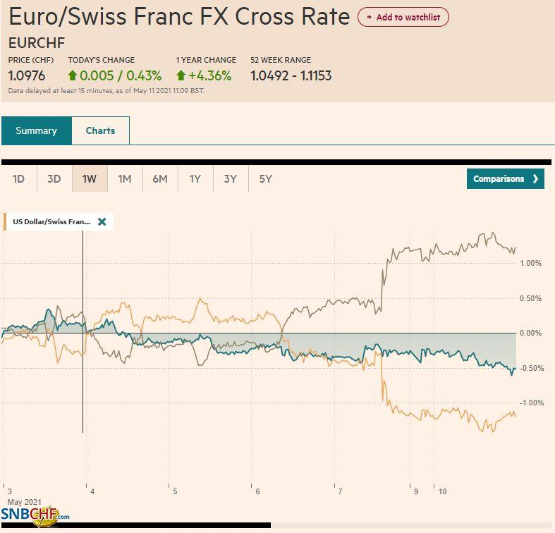 EUR/CHF and USD/CHF, May 10