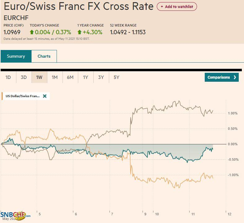 EUR/CHF and USD/CHF, May 11