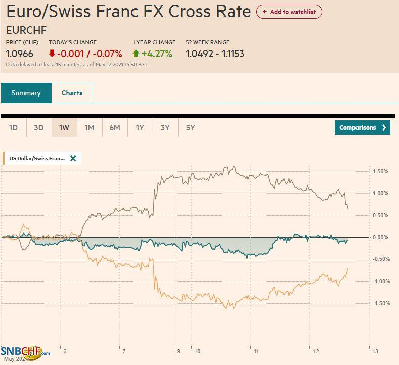 EUR/CHF and USD/CHF, May 12