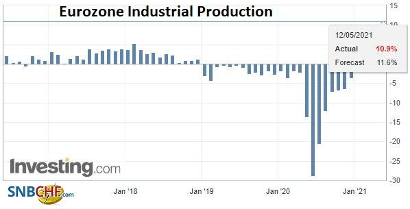 Eurozone Industrial Production YoY, March 2021